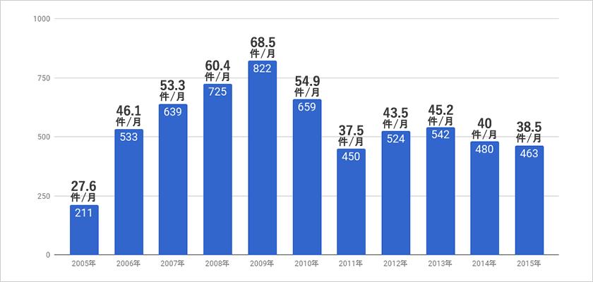 治療実績の推移:サイバーナイフ治療(人数)