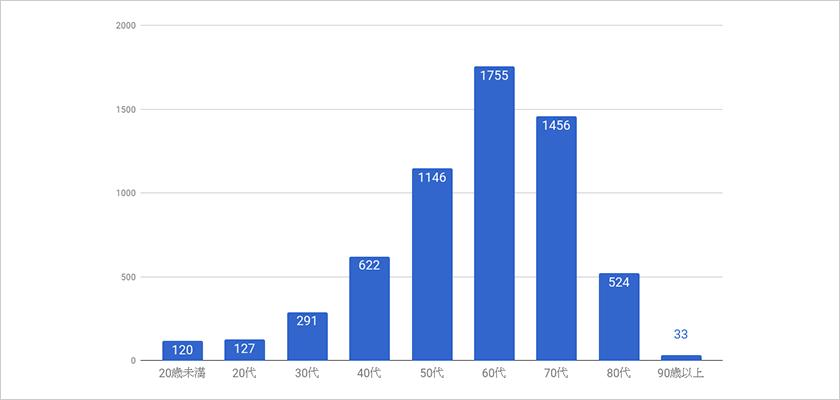 治療件数の内訳 : 年代別治療数(平均年齢61歳)