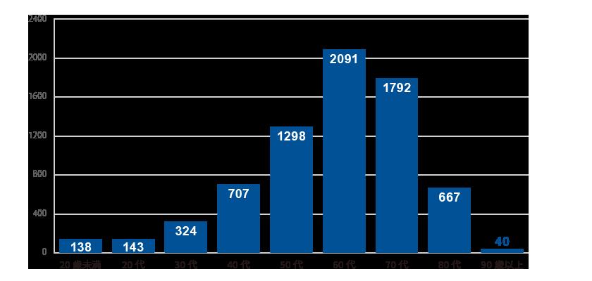 治療件数の内訳 : 年代別治療数(平均年齢62歳)